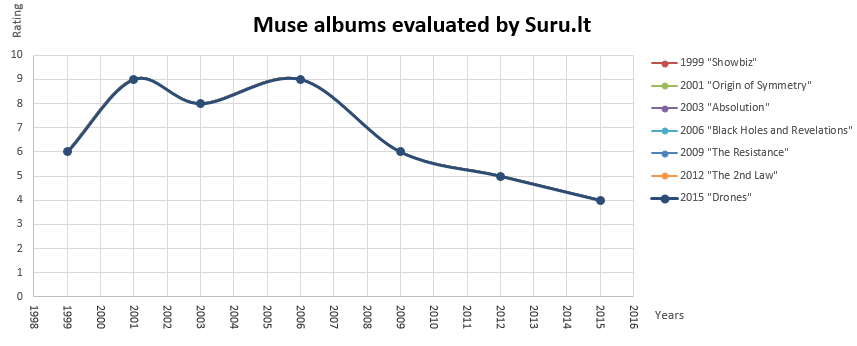 Muse_albums_by_SuruLT